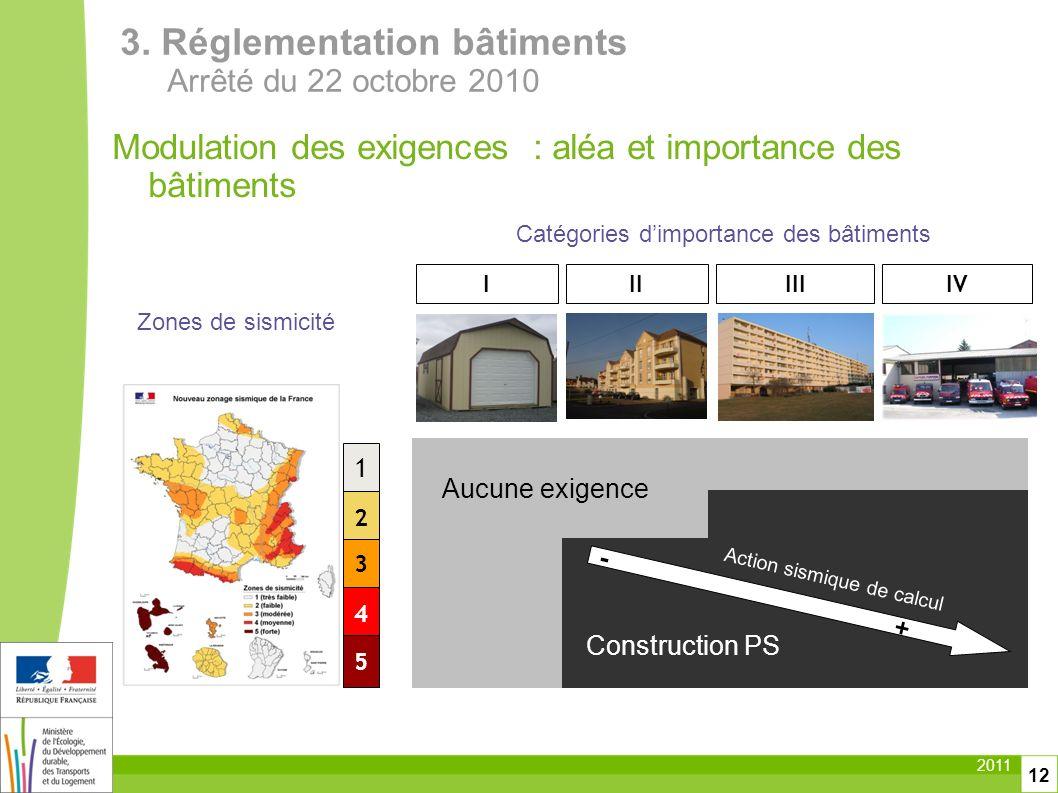 2011 12 Modulation des exigences : aléa et importance des bâtiments 2 1 4 5 IIIIIIIV Construction PS - + Action sismique de calcul 3 Aucune exigence Z