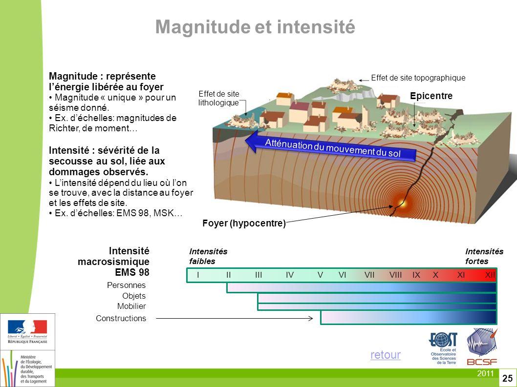 2011 25 Magnitude et intensité Intensité macrosismique EMS 98 Personnes Objets Mobilier Constructions IIIIIIIVVVIVIIVIIIIXXXIXII Intensités faibles In