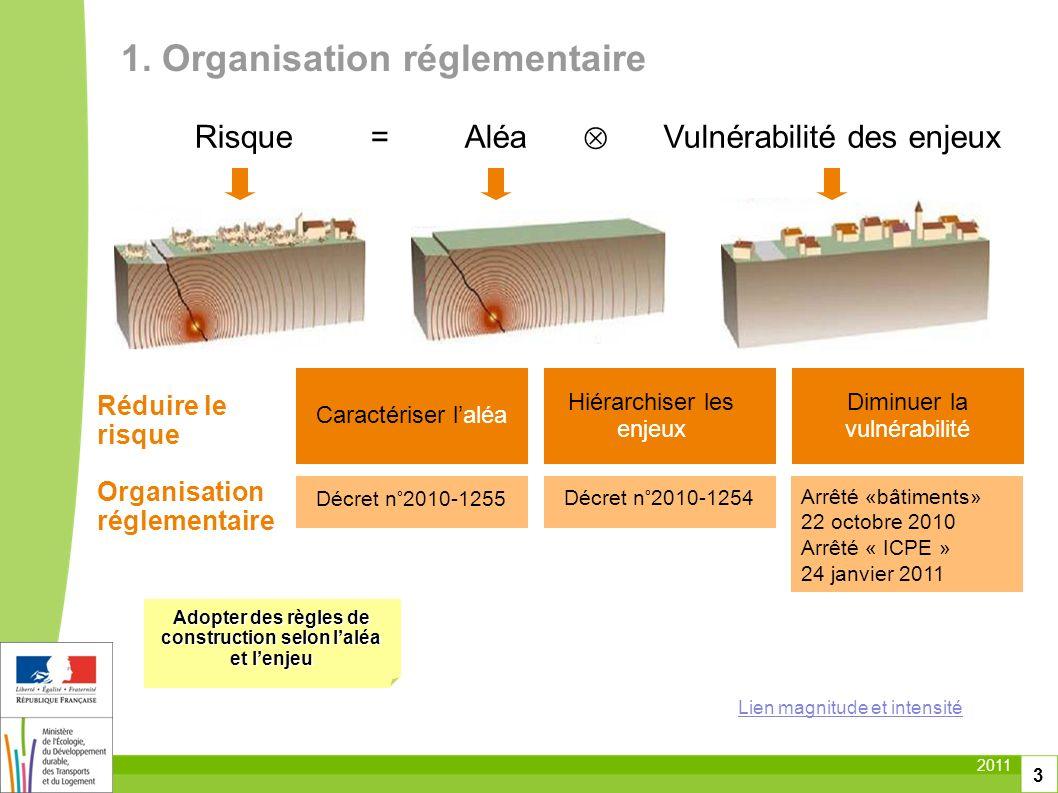 2011 3 Vulnérabilité des enjeuxRisqueAléa= Réduire le risque Organisation réglementaire Caractériser laléa Hiérarchiser les enjeux Diminuer la vulnéra