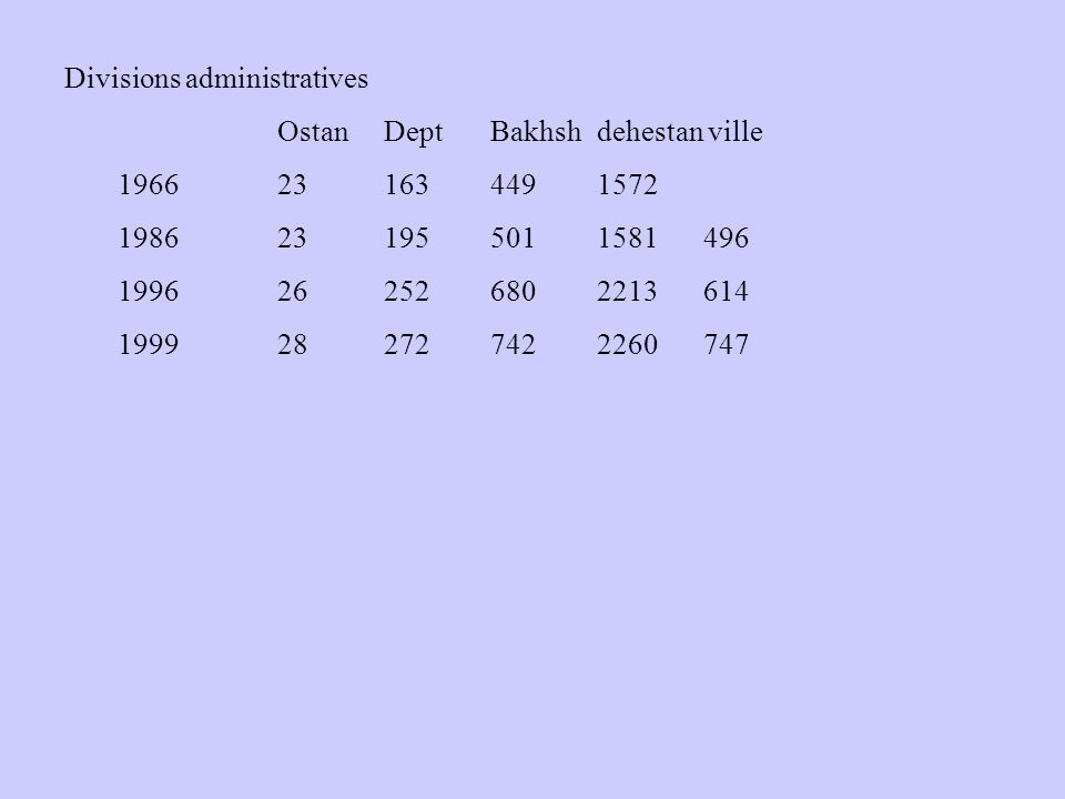 Divisions administratives OstanDeptBakhshdehestan ville 1966231634491572 1986231955011581496 1996262526802213614 1999282727422260747