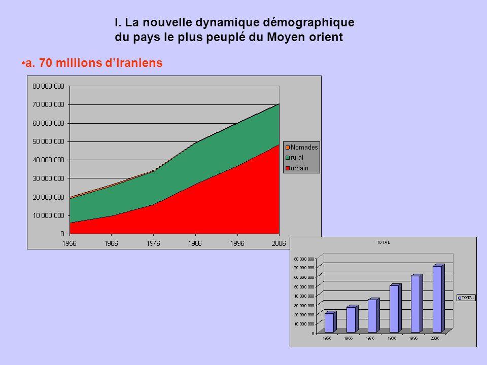 I. La nouvelle dynamique démographique du pays le plus peuplé du Moyen orient a. 70 millions dIraniens