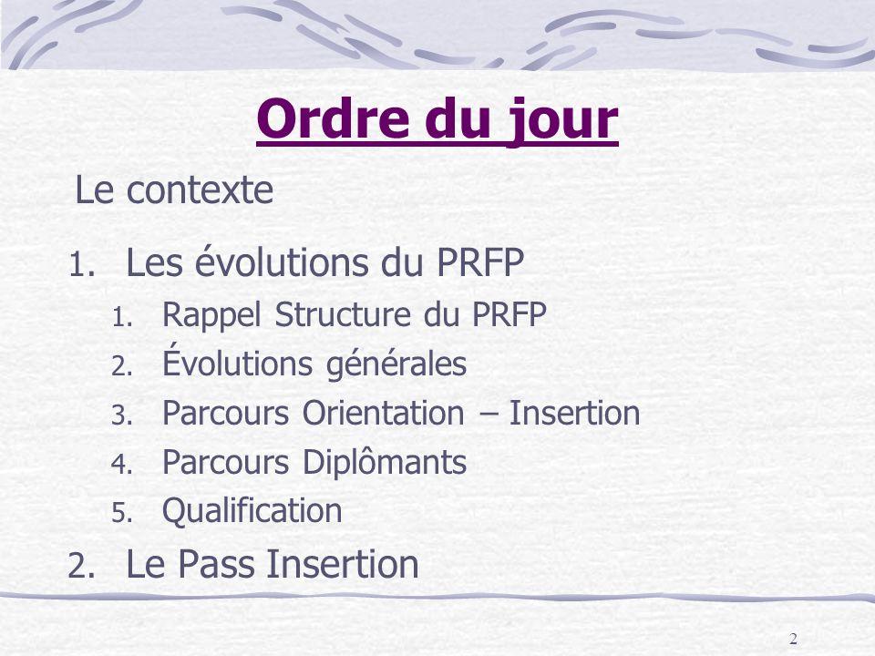 2 Ordre du jour 1. Les évolutions du PRFP 1. Rappel Structure du PRFP 2.