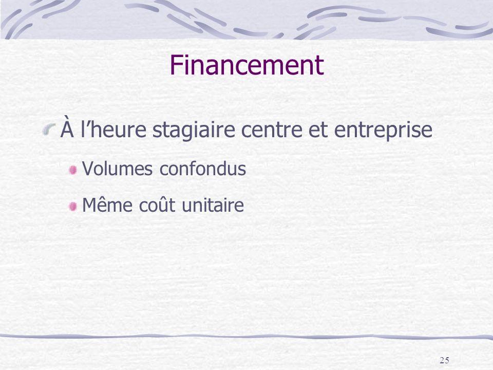 25 Financement À lheure stagiaire centre et entreprise Volumes confondus Même coût unitaire