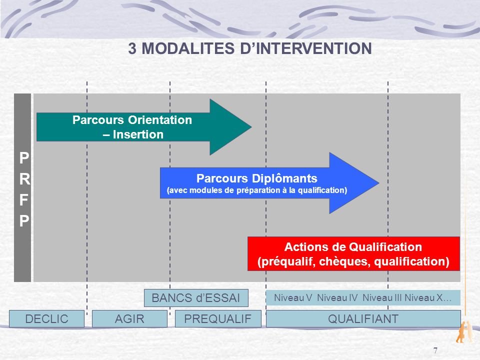 7 DECLICAGIRPREQUALIF QUALIFIANT Parcours Orientation – Insertion Parcours Diplômants (avec modules de préparation à la qualification) BANCS dESSAI Niveau V Niveau IV Niveau III Niveau X… 3 MODALITES DINTERVENTION Actions de Qualification (préqualif, chèques, qualification)