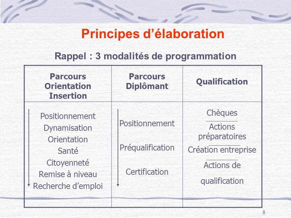 9 Abréviations pour la suite de la présentation Parcours Orientation Insertion Parcours Diplômant Qualification ORIDIPQ