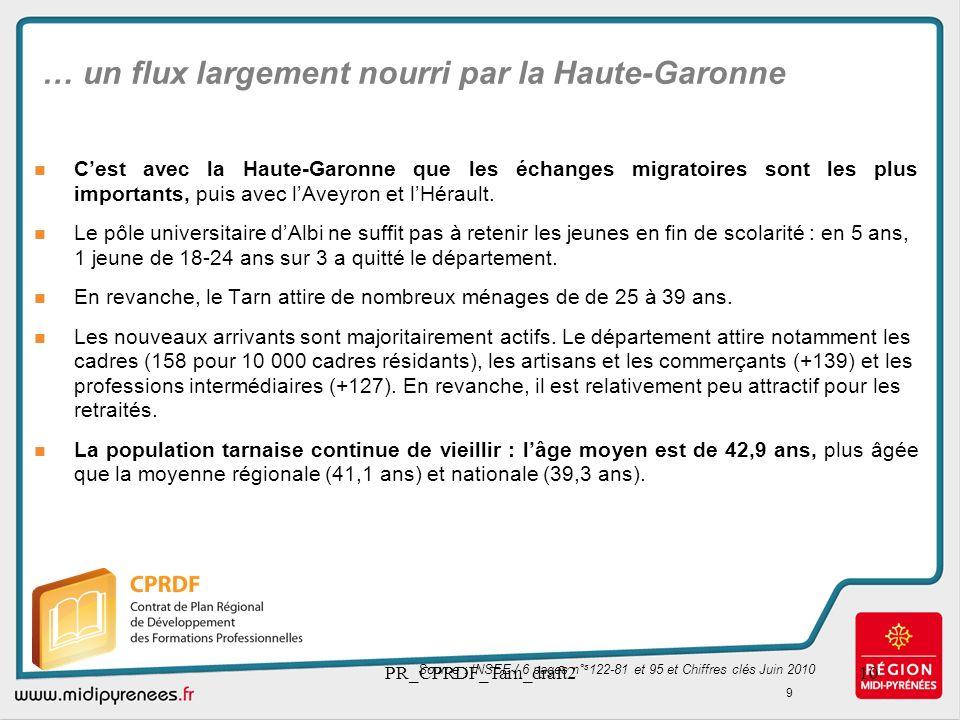 PR_CPRDF_Tarn_draft210 … un flux largement nourri par la Haute-Garonne Cest avec la Haute-Garonne que les échanges migratoires sont les plus important