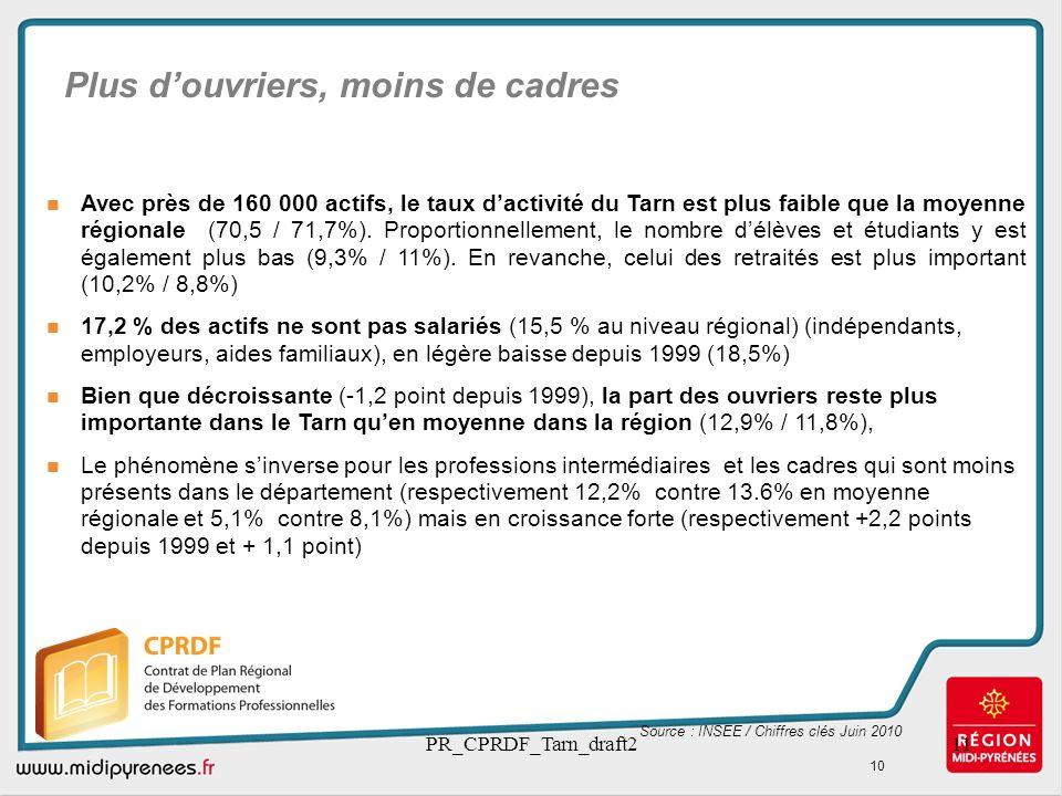 PR_CPRDF_Tarn_draft211 Plus douvriers, moins de cadres Source : INSEE / Chiffres clés Juin 2010 Avec près de 160 000 actifs, le taux dactivité du Tarn