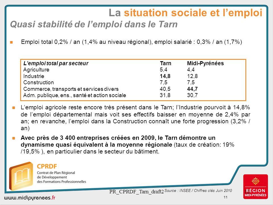 PR_CPRDF_Tarn_draft212 Quasi stabilité de lemploi dans le Tarn Emploi total 0,2% / an (1,4% au niveau régional), emploi salarié : 0,3% / an (1,7%) Sou