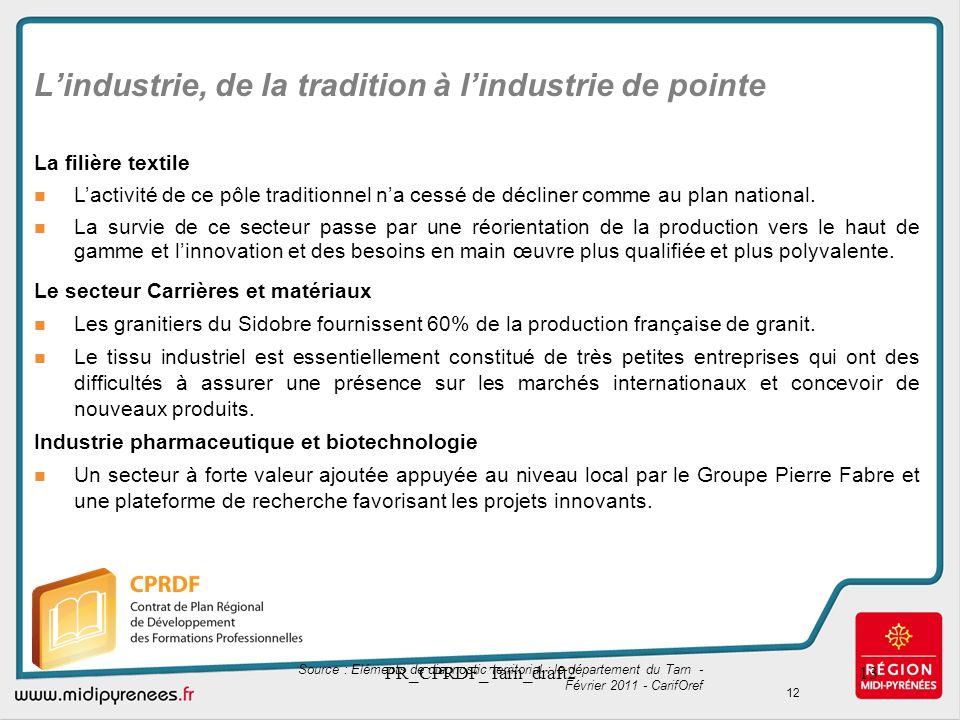 PR_CPRDF_Tarn_draft213 Lindustrie, de la tradition à lindustrie de pointe La filière textile Lactivité de ce pôle traditionnel na cessé de décliner co