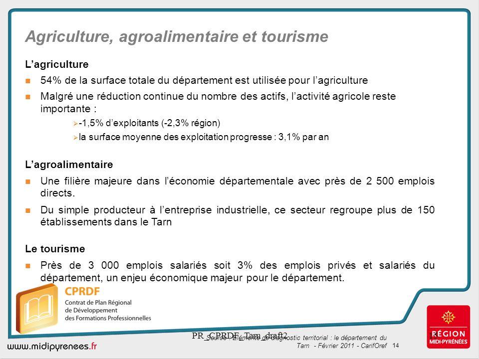 PR_CPRDF_Tarn_draft215 Agriculture, agroalimentaire et tourisme Lagriculture 54% de la surface totale du département est utilisée pour lagriculture Ma