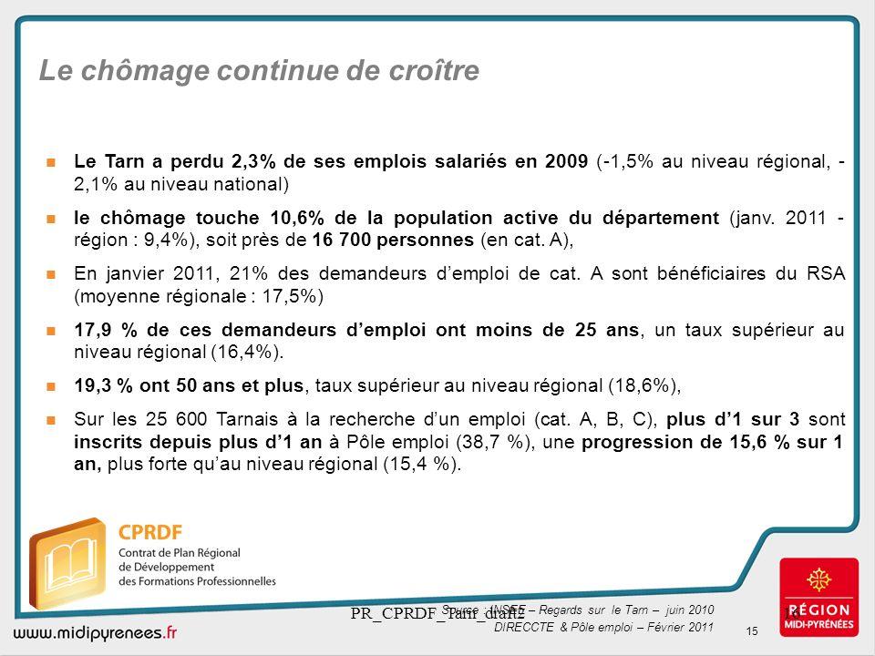 PR_CPRDF_Tarn_draft216 Le chômage continue de croître Le Tarn a perdu 2,3% de ses emplois salariés en 2009 (-1,5% au niveau régional, - 2,1% au niveau