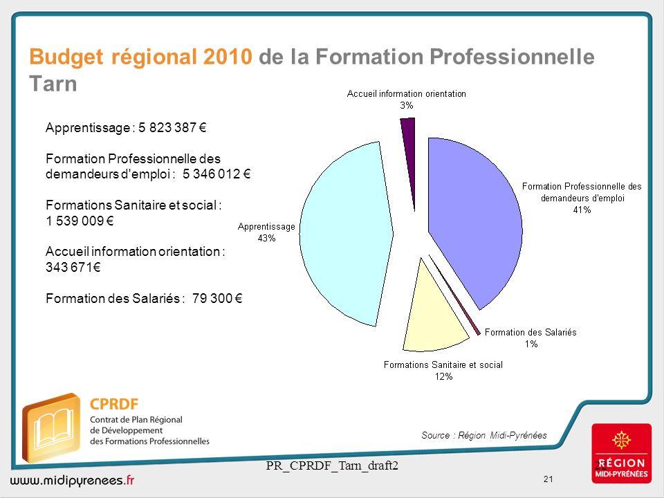 PR_CPRDF_Tarn_draft222 Budget régional 2010 de la Formation Professionnelle Tarn Source : Région Midi-Pyrénées 21 Apprentissage : 5 823 387 Formation