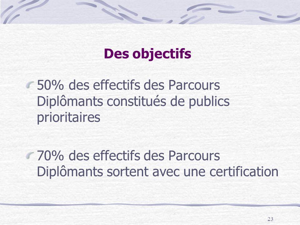 23 Des objectifs 50% des effectifs des Parcours Diplômants constitués de publics prioritaires 70% des effectifs des Parcours Diplômants sortent avec une certification