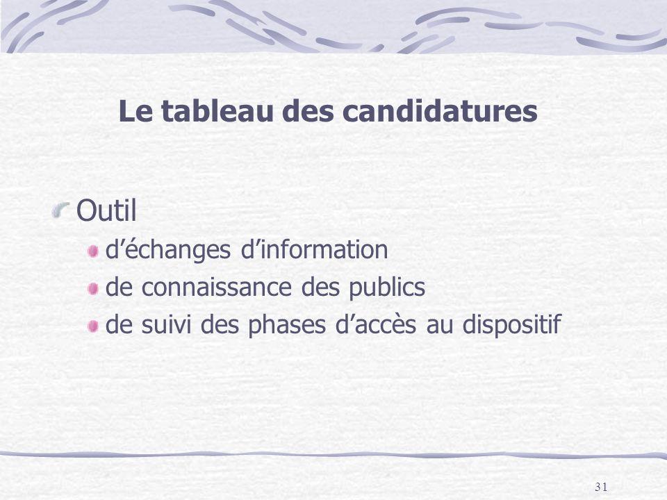 31 Le tableau des candidatures Outil déchanges dinformation de connaissance des publics de suivi des phases daccès au dispositif