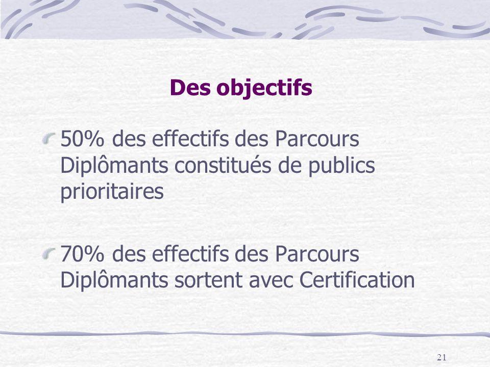21 Des objectifs 50% des effectifs des Parcours Diplômants constitués de publics prioritaires 70% des effectifs des Parcours Diplômants sortent avec Certification