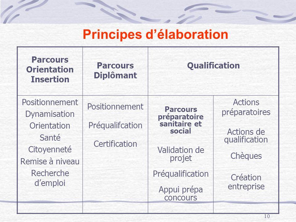 10 Principes délaboration Parcours Orientation Insertion Parcours Diplômant Qualification Positionnement Dynamisation Orientation Santé Citoyenneté Re