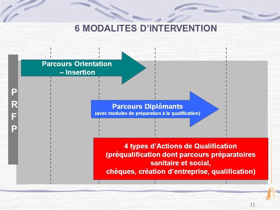 11 Parcours Orientation – Insertion Parcours Diplômants (avec modules de préparation à la qualification) 6 MODALITES DINTERVENTION 4 types dActions de