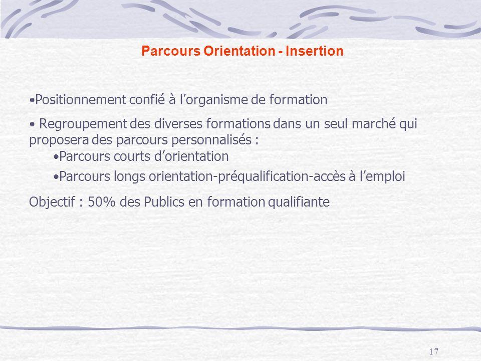 17 Parcours Orientation - Insertion Positionnement confié à lorganisme de formation Regroupement des diverses formations dans un seul marché qui propo