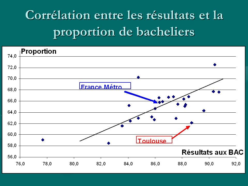 Corrélation entre les résultats et la proportion de bacheliers
