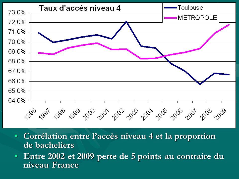 Corrélation entre laccès niveau 4 et la proportion de bacheliersCorrélation entre laccès niveau 4 et la proportion de bacheliers Entre 2002 et 2009 pe