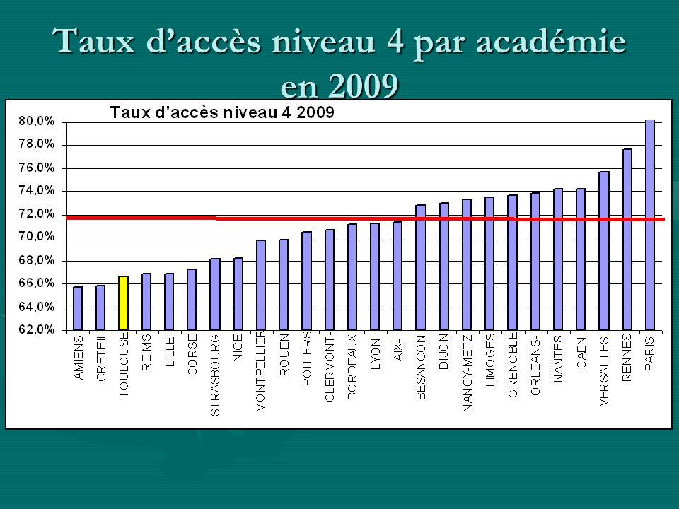 Taux daccès niveau 4 par académie en 2009