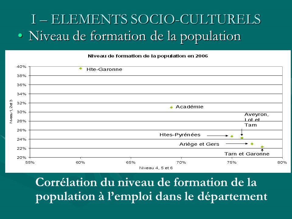 I – ELEMENTS SOCIO-CULTURELS Niveau de formation de la populationNiveau de formation de la population Corrélation du niveau de formation de la populat