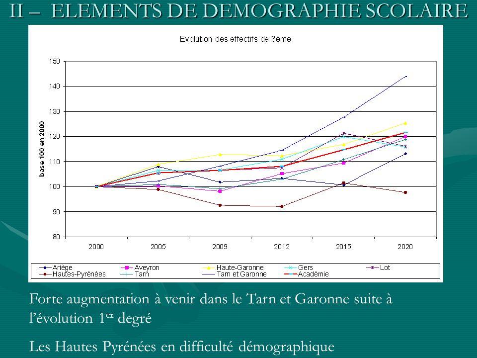 II – ELEMENTS DE DEMOGRAPHIE SCOLAIRE Analyse du « socle » Forte augmentation à venir dans le Tarn et Garonne suite à lévolution 1 er degré Les Hautes