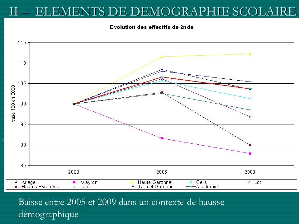 II – ELEMENTS DE DEMOGRAPHIE SCOLAIRE Baisse entre 2005 et 2009 dans un contexte de hausse démographique