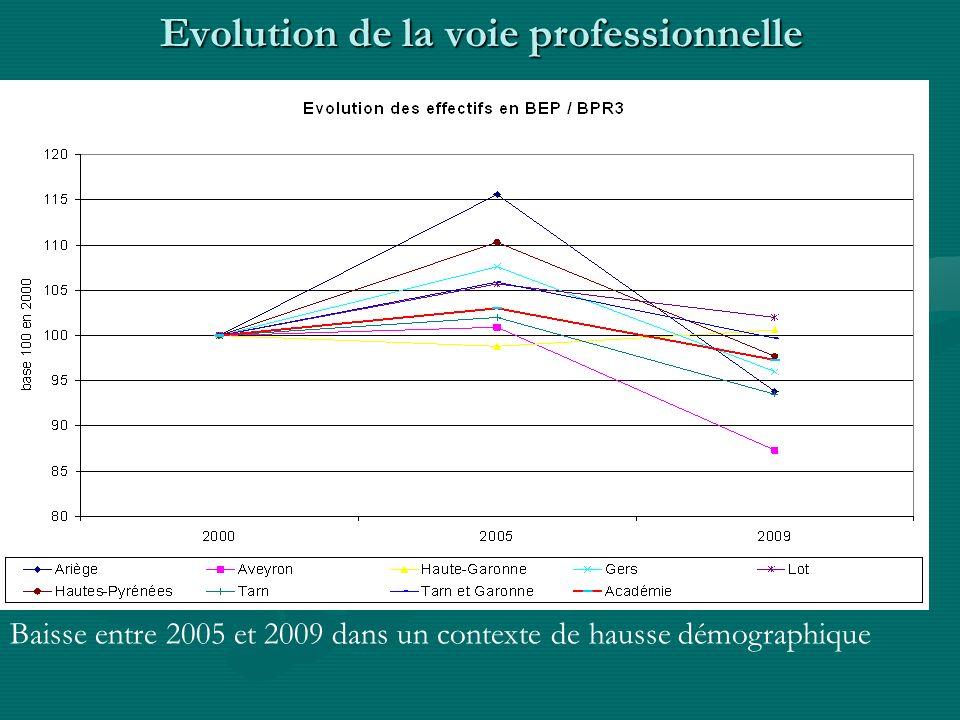 Baisse entre 2005 et 2009 dans un contexte de hausse démographique