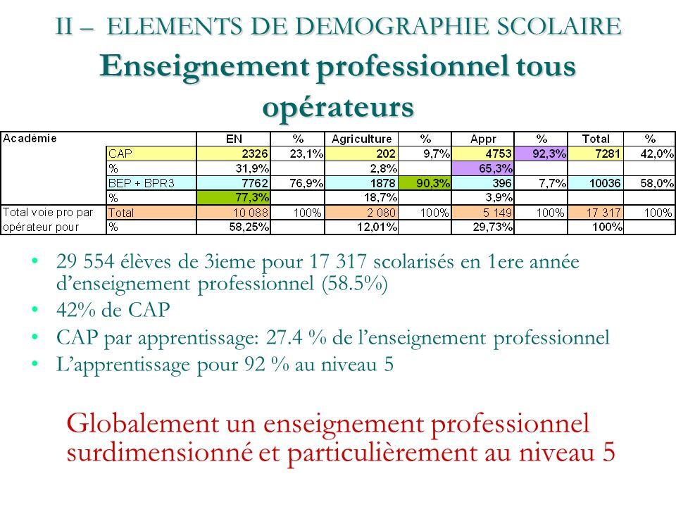 II – ELEMENTS DE DEMOGRAPHIE SCOLAIRE Enseignement professionnel tous opérateurs 29 554 élèves de 3ieme pour 17 317 scolarisés en 1ere année denseigne