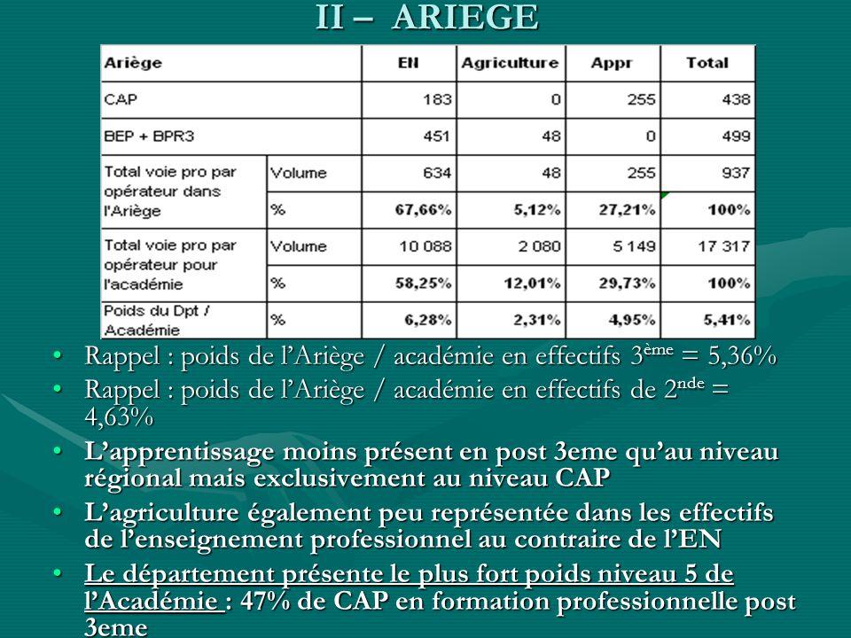 II – ARIEGE Rappel : poids de lAriège / académie en effectifs 3 ème = 5,36%Rappel : poids de lAriège / académie en effectifs 3 ème = 5,36% Rappel : po