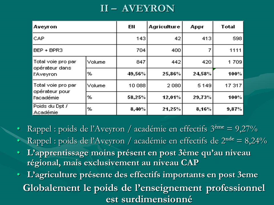 II – AVEYRON Rappel : poids de lAveyron / académie en effectifs 3 ème = 9,27%Rappel : poids de lAveyron / académie en effectifs 3 ème = 9,27% Rappel :