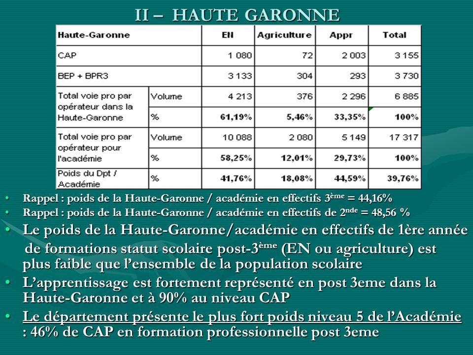 II – HAUTE GARONNE Rappel : poids de la Haute-Garonne / académie en effectifs 3 ème = 44,16%Rappel : poids de la Haute-Garonne / académie en effectifs