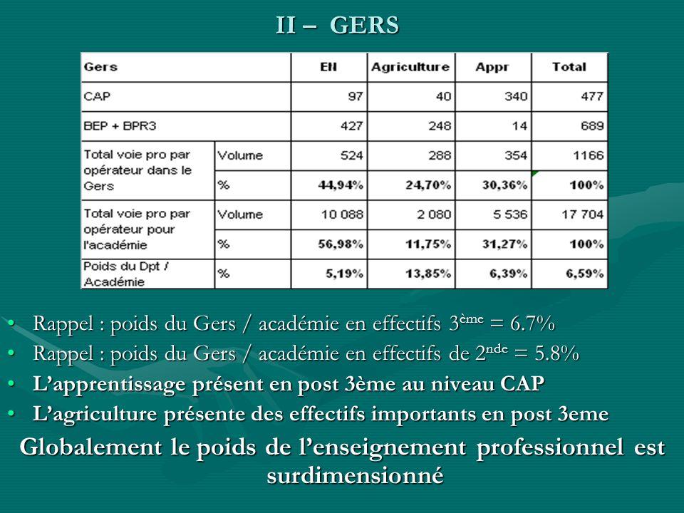 II – GERS Rappel : poids du Gers / académie en effectifs 3 ème = 6.7%Rappel : poids du Gers / académie en effectifs 3 ème = 6.7% Rappel : poids du Ger