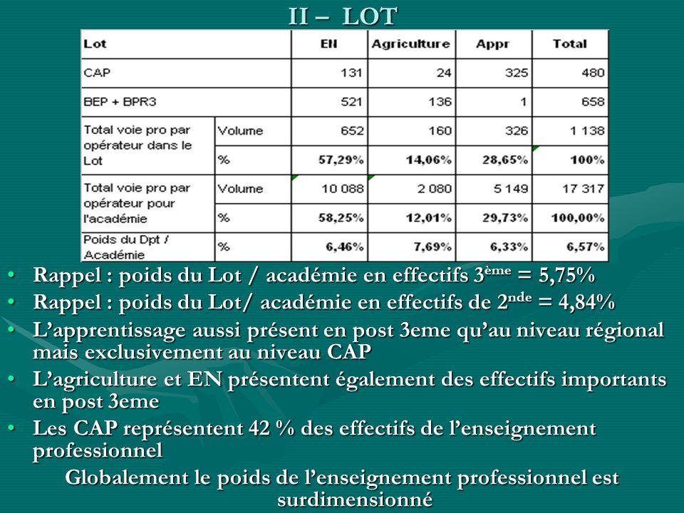 II – LOT Rappel : poids du Lot / académie en effectifs 3 ème = 5,75%Rappel : poids du Lot / académie en effectifs 3 ème = 5,75% Rappel : poids du Lot/