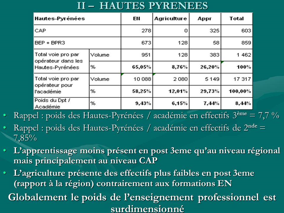 II – HAUTES PYRENEES Rappel : poids des Hautes-Pyrénées / académie en effectifs 3 ème = 7,7 %Rappel : poids des Hautes-Pyrénées / académie en effectif