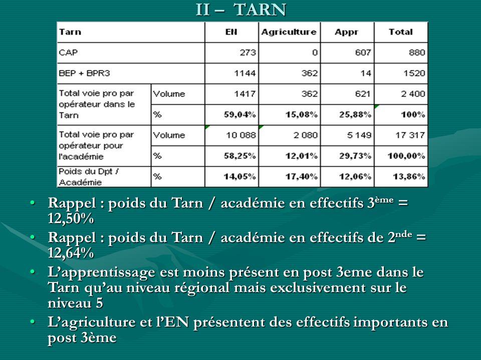 II – TARN Rappel : poids du Tarn / académie en effectifs 3 ème = 12,50%Rappel : poids du Tarn / académie en effectifs 3 ème = 12,50% Rappel : poids du