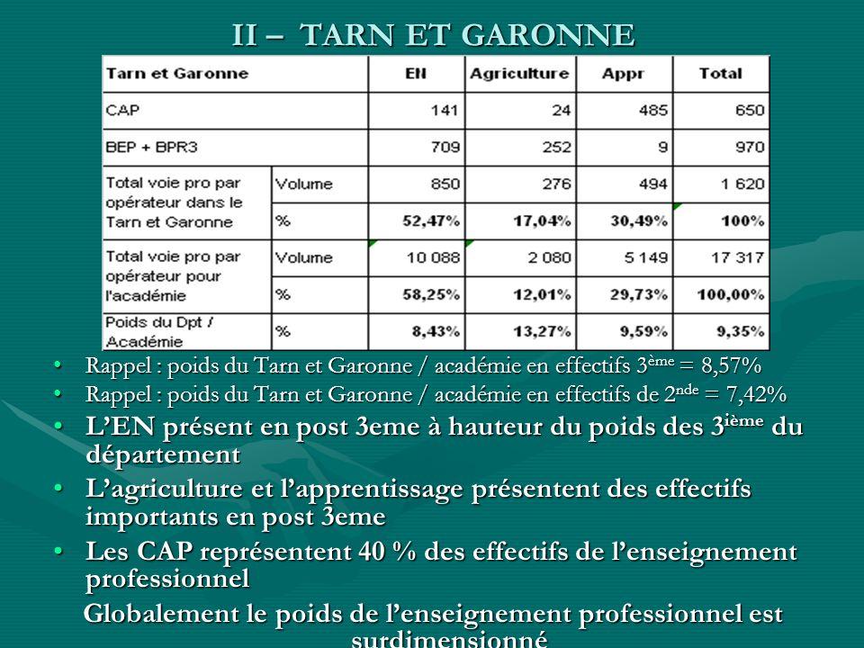 II – TARN ET GARONNE Rappel : poids du Tarn et Garonne / académie en effectifs 3 ème = 8,57%Rappel : poids du Tarn et Garonne / académie en effectifs