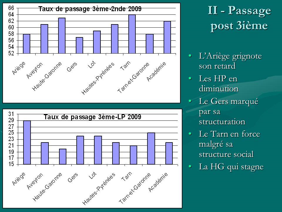 II - Passage post 3ième LAriège grignote son retardLAriège grignote son retard Les HP en diminutionLes HP en diminution Le Gers marqué par sa structur