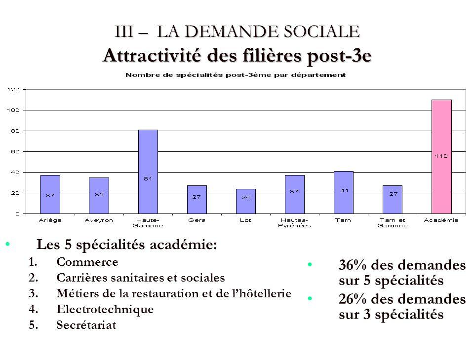 III – LA DEMANDE SOCIALE Attractivité des filières post-3e Les 5 spécialités académie: 1.Commerce 2.Carrières sanitaires et sociales 3.Métiers de la r