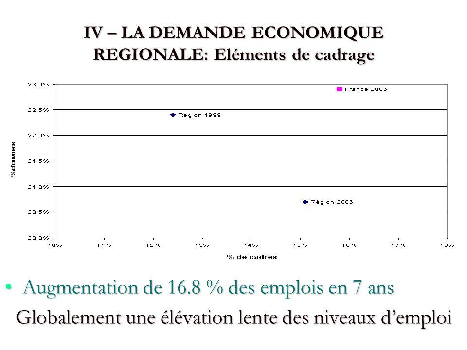 IV – LA DEMANDE ECONOMIQUE REGIONALE: Eléments de cadrage Augmentation de 16.8 % des emplois en 7 ansAugmentation de 16.8 % des emplois en 7 ans Globa