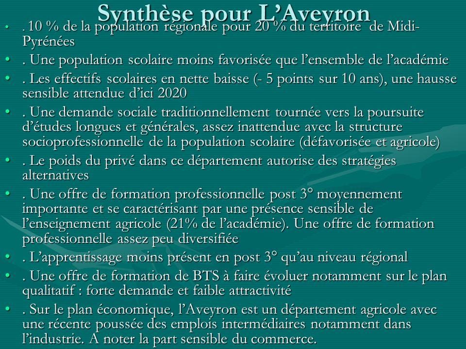 Synthèse pour LAveyron. 10 % de la population régionale pour 20 % du territoire de Midi- Pyrénées. 10 % de la population régionale pour 20 % du territ