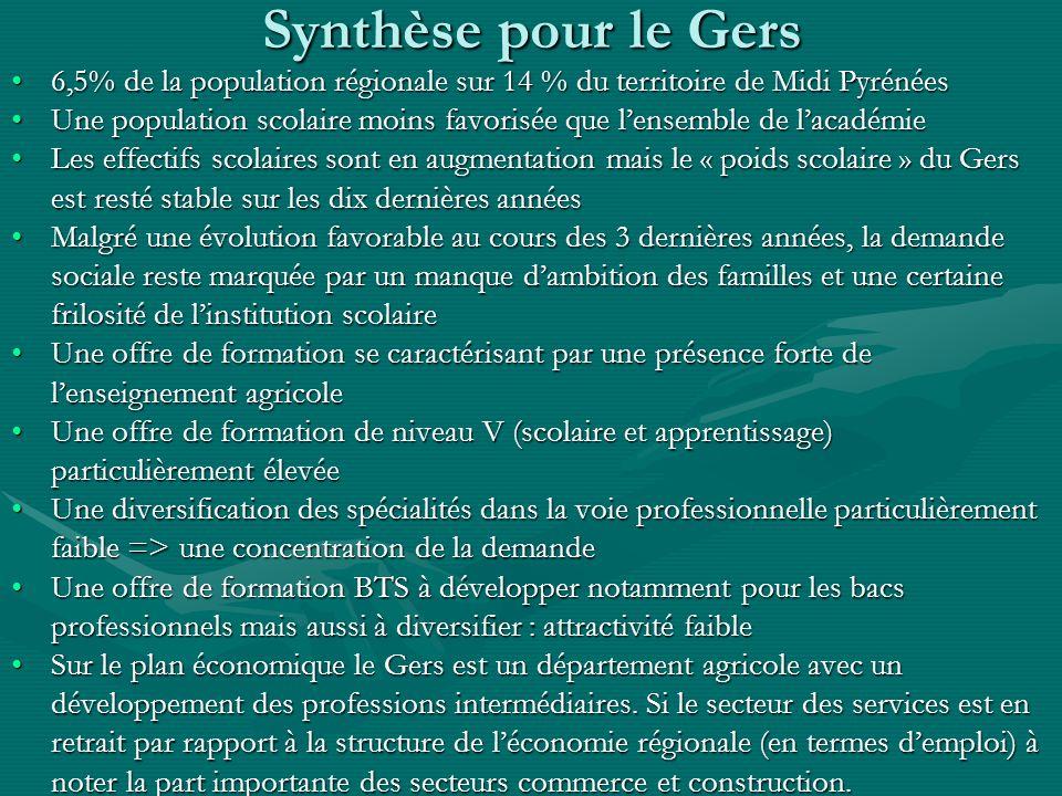 Synthèse pour le Gers 6,5% de la population régionale sur 14 % du territoire de Midi Pyrénées6,5% de la population régionale sur 14 % du territoire de
