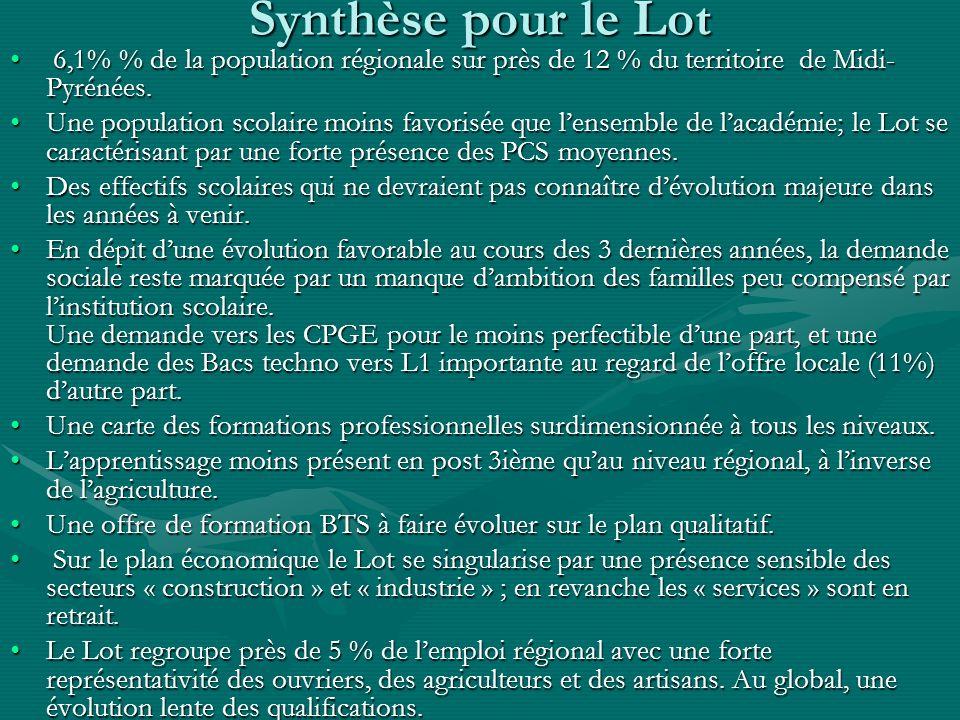 Synthèse pour le Lot 6,1% % de la population régionale sur près de 12 % du territoire de Midi- Pyrénées. 6,1% % de la population régionale sur près de