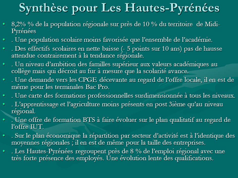 Synthèse pour Les Hautes-Pyrénées 8,2% % de la population régionale sur près de 10 % du territoire de Midi- Pyrénées8,2% % de la population régionale