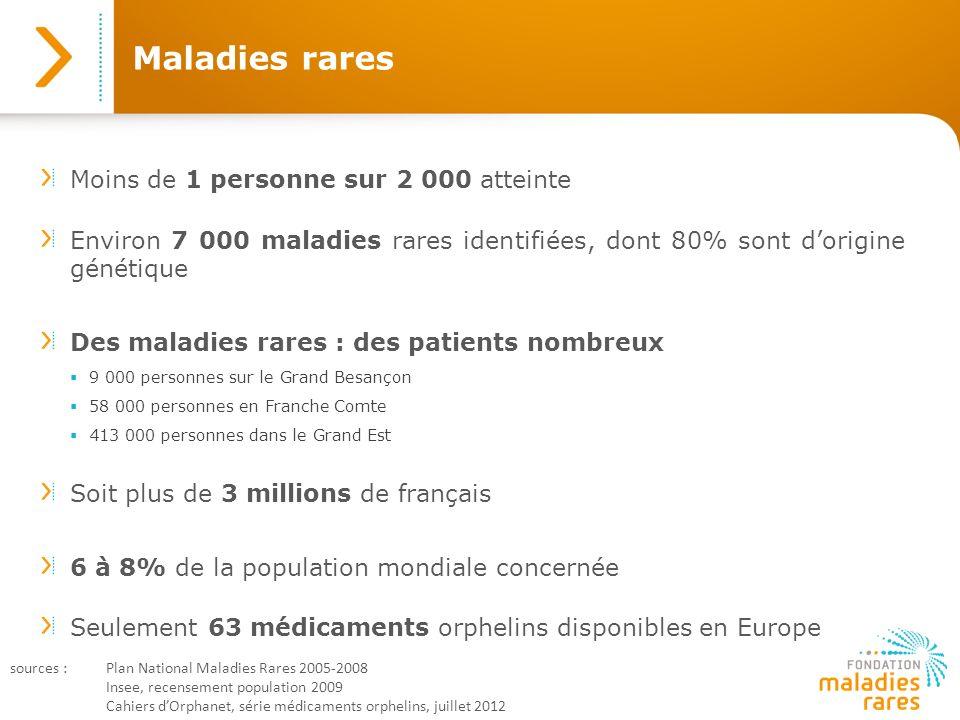 Maladies rares Moins de 1 personne sur 2 000 atteinte Environ 7 000 maladies rares identifiées, dont 80% sont dorigine génétique Des maladies rares :