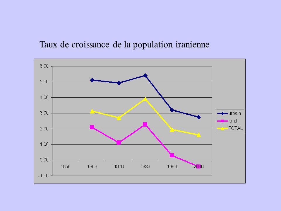 Taux de croissance de la population iranienne