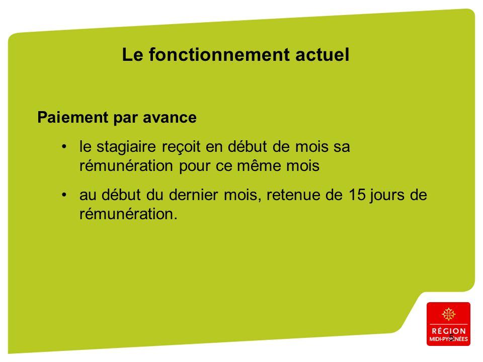 6 Les limites du fonctionnement actuel 1.Le premier paiement « par avance » décalé dans le temps (attente de complétude du dossier) doublé par le paiement du 2ème mois par avance.