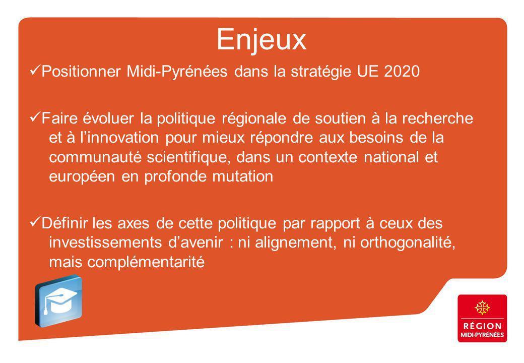 Enjeux Positionner Midi-Pyrénées dans la stratégie UE 2020 Faire évoluer la politique régionale de soutien à la recherche et à linnovation pour mieux répondre aux besoins de la communauté scientifique, dans un contexte national et européen en profonde mutation Définir les axes de cette politique par rapport à ceux des investissements davenir : ni alignement, ni orthogonalité, mais complémentarité