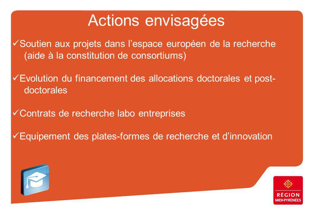 Actions envisagées Soutien aux projets dans lespace européen de la recherche (aide à la constitution de consortiums) Evolution du financement des allocations doctorales et post- doctorales Contrats de recherche labo entreprises Equipement des plates-formes de recherche et dinnovation